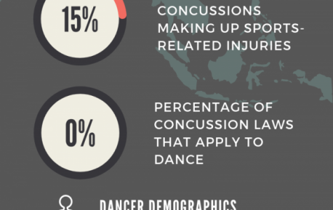 Thinking ahead about the safety of dancers