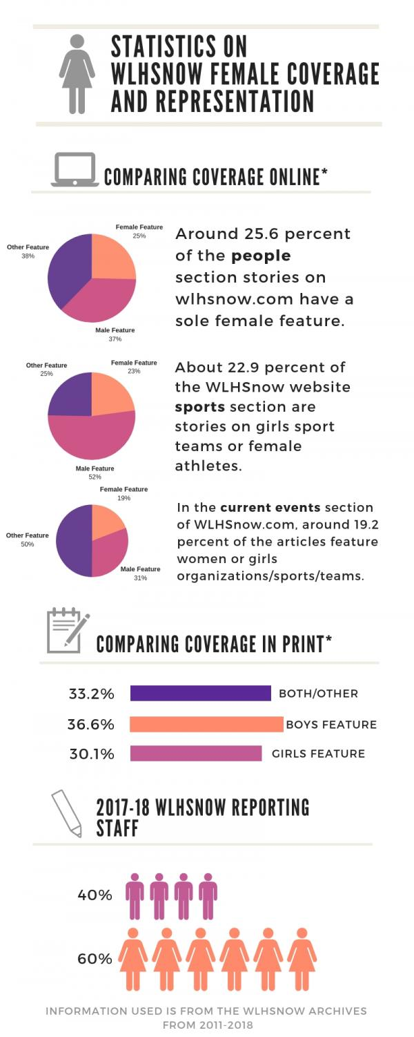 An infographic recording how wlhsNOW is doing in equality of coverage