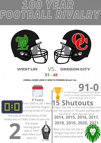 WL vs. OC infographic